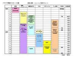 Training_chart_20052006_1